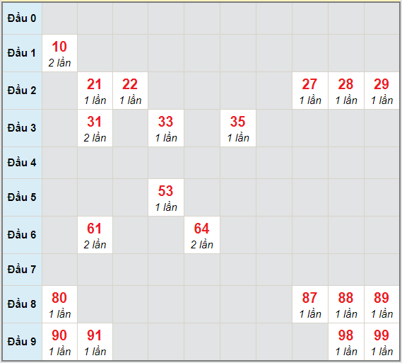 Bạch thủ rơi 3 ngày lô XSDNG 9/12/2020