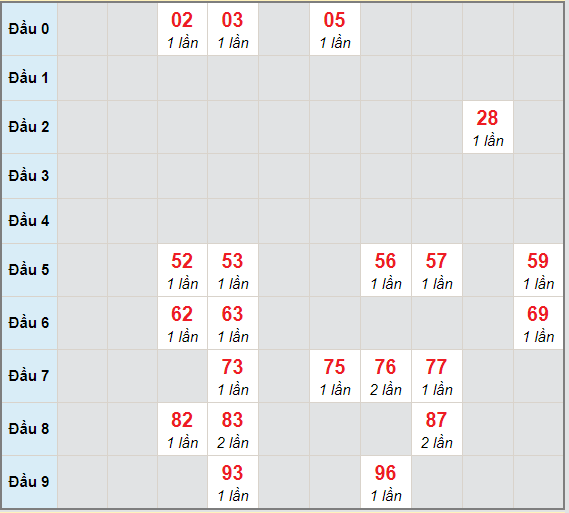 Bạch thủ rơi 3 ngày lô XSBDI 10/12/2020