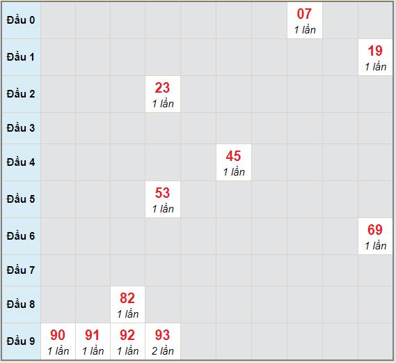 Bạch thủ rơi 3 ngày lô XSBDI 17/12/2020