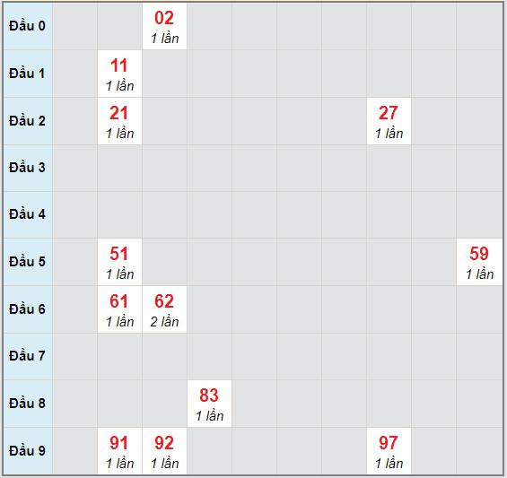 Bạch thủ rơi 3 ngày lô XSGL 30/10/2020