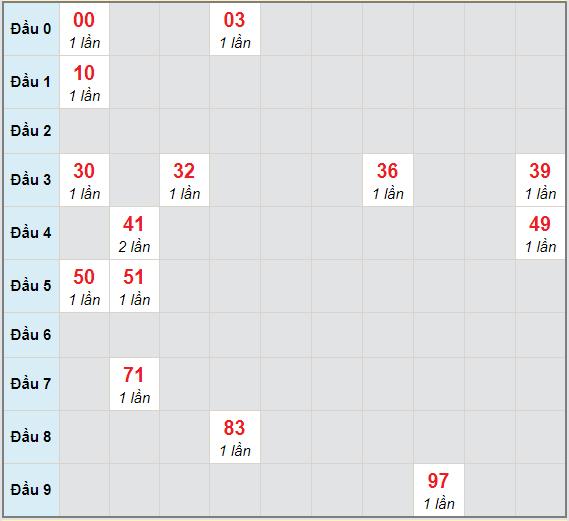Bạch thủ rơi 3 ngày lô XSDLK 29/12/2020