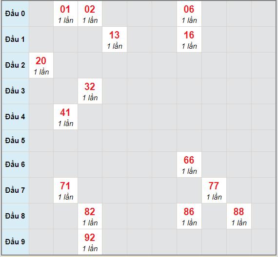 Bạch thủ rơi 3 ngày lô XSNT 8/1/2021