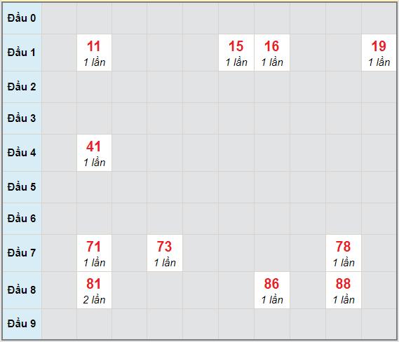 Bạch thủ rơi 3 ngày lô XSTTH 11/1/2021