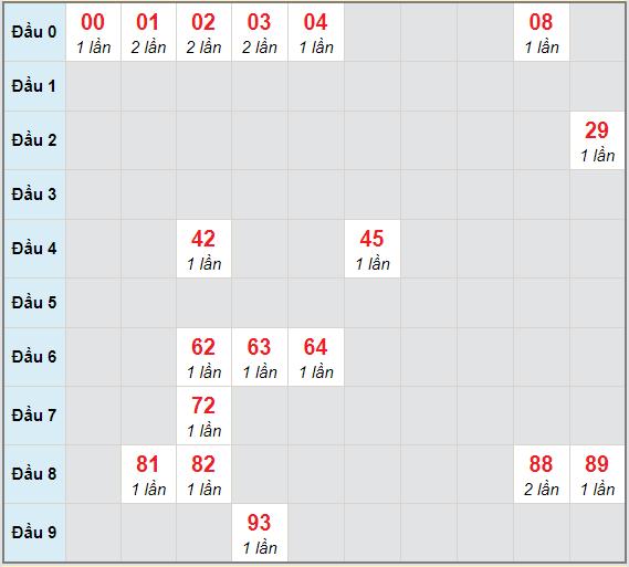 Bạch thủ rơi 3 ngày lô XSDLK 12/1/2021