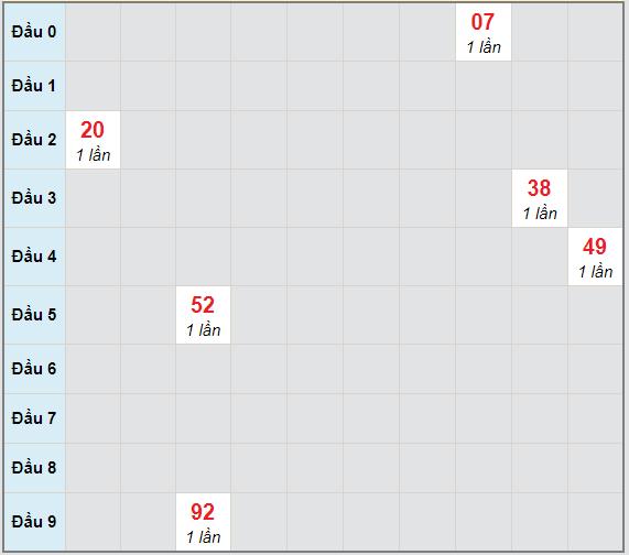 Bạch thủ rơi 3 ngày lô XSDNG 13/1/2021
