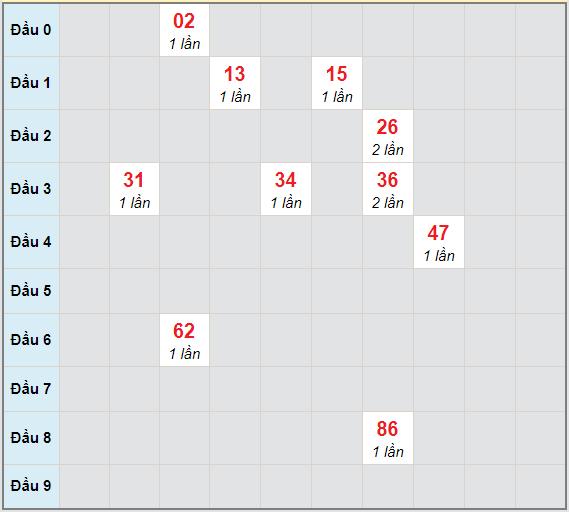 Bạch thủ rơi 3 ngày lô XSBDI 14/1/2021
