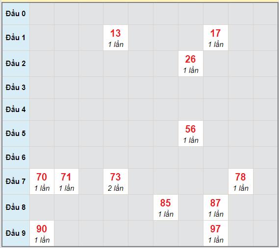Bạch thủ rơi 3 ngày lô XSKH 7/4/2021