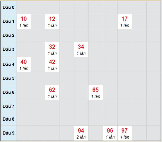 Bạch thủ rơi 3 ngày lô XSTP 17/4/2021