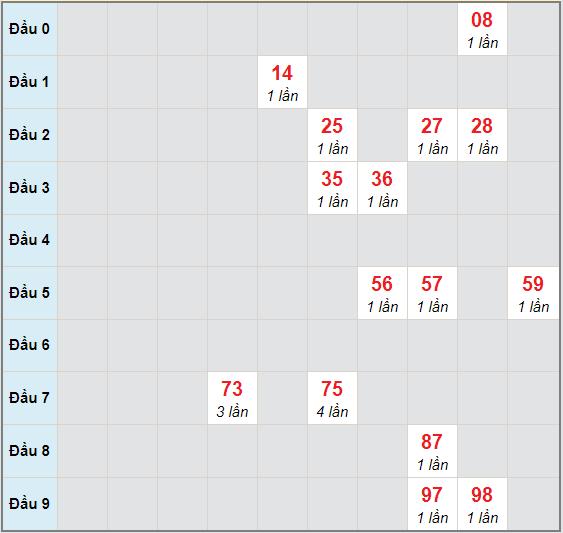 Bạch thủ rơi 3 ngày lô XSQB 12/11/2020