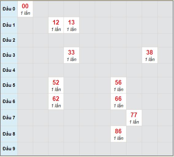 Bạch thủ rơi 3 ngày lô XSQB 29/4/2021