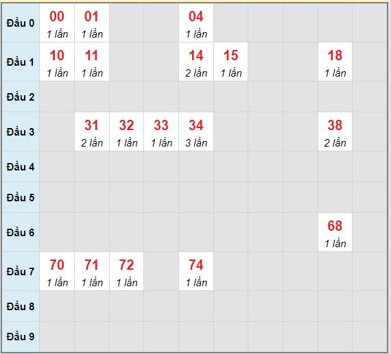 Bạch thủ rơi 3 ngày lô XSPY 21/6/2021