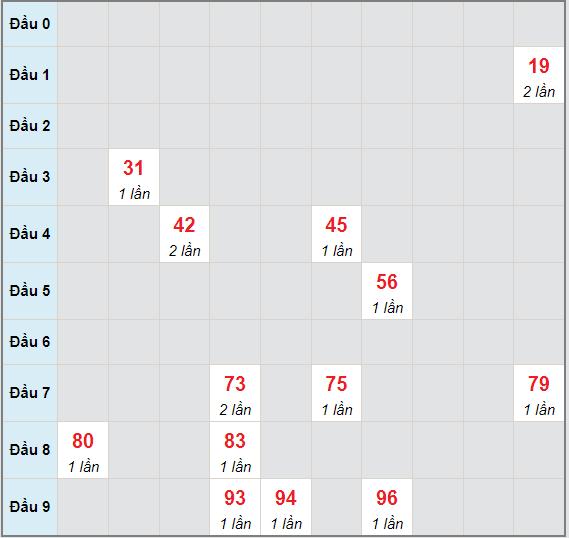 Bạch thủ rơi 3 ngày lô XSBDI 1/7/2021
