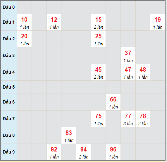 Bạch thủ rơi 3 ngày lô XSDNG 3/7/2021