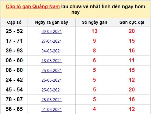 Cặp lô gan Quảng Nam lâu chưa về nhất