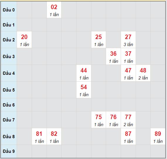Bạch thủ rơi 3 ngày lô XSBDI 8/7/2021