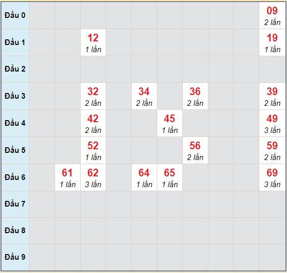 Bạch thủ rơi 3 ngày lô XSBDI 19/11/2020