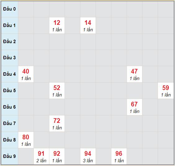 Bạch thủ rơi 3 ngày lô XSQNG 21/11/2020