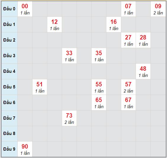Bạch thủ rơi 3 ngày lô XSKH 22/11/2020
