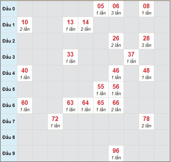 Bạch thủ rơi 3 ngày lô XSBDI 26/11/2020