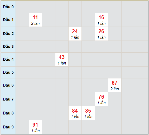 Bạch thủ rơi 3 ngày lô XSDNG 28/11/2020