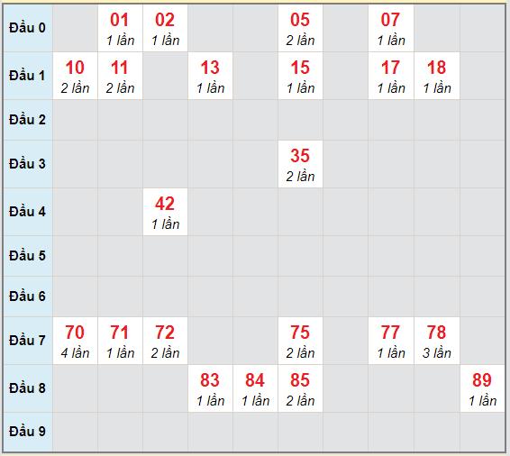 Bạch thủ rơi 3 ngày lô XSQNG 5/12/2020