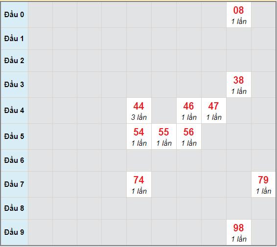 Bạch thủ rơi 3 ngày lô XSDLK 8/12/2020