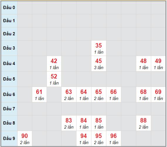 Bạch thủ rơi 3 ngày lô XSQNG 12/12/2020