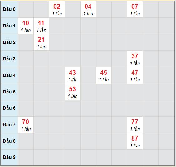 Bạch thủ rơi 3 ngày lô XSDNO 31/10/2020