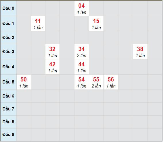 Bạch thủ rơi 3 ngày lô XSQT 31/12/2020