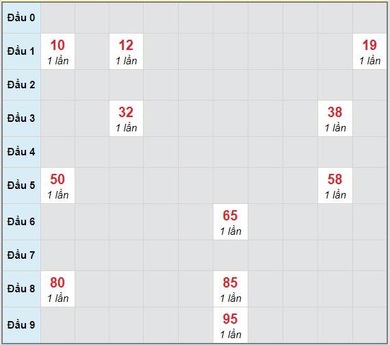 Bạch thủ rơi 3 ngày lô XSPY 18/1/2021