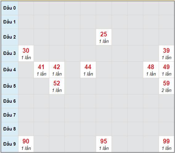 Bạch thủ rơi 3 ngày lô XSDNG 30/1/2021