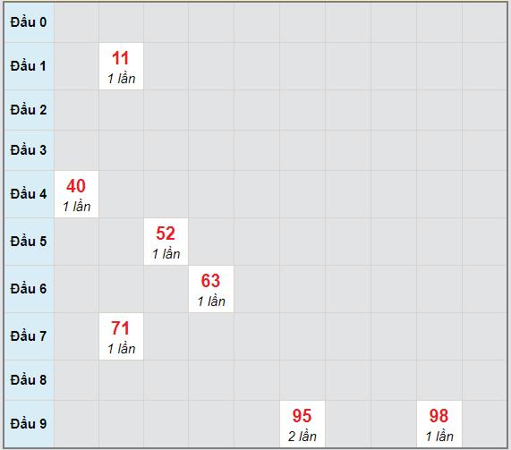 Bạch thủ rơi 3 ngày lô XSDNG 3/2/2021