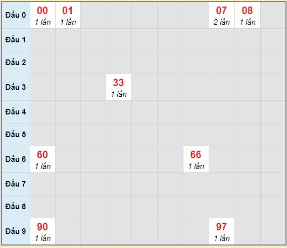 Bạch thủ rơi 3 ngày lô XSBDI 18/2/2021