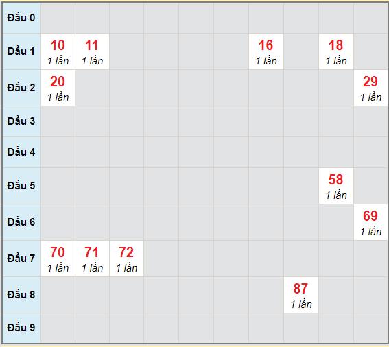 Bạch thủ rơi 3 ngày lô XSDNG 6/2/2021