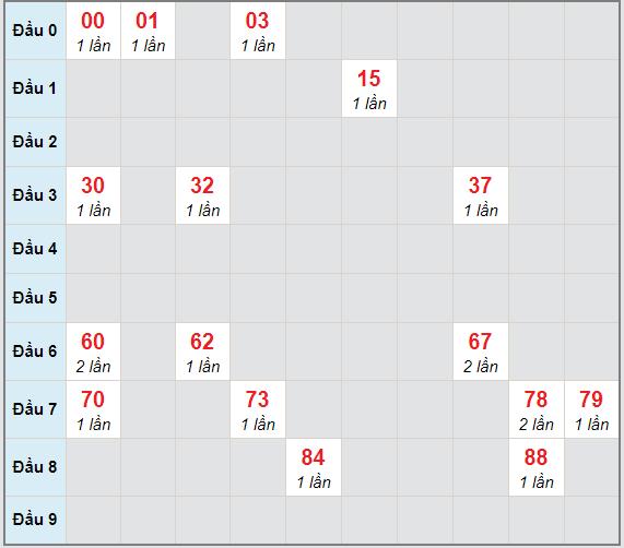 Bạch thủ rơi 3 ngày lô XSQB 25/2/2021