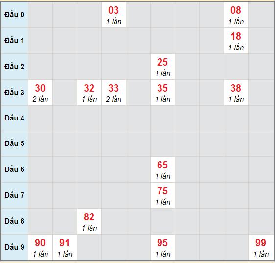 Bạch thủ rơi 3 ngày lô XSDNG 7/11/2020