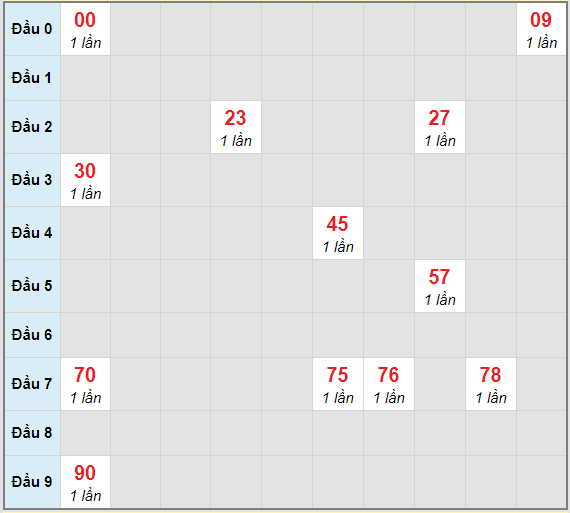 Bạch thủ rơi 3 ngày lô XSPY 15/3/2021