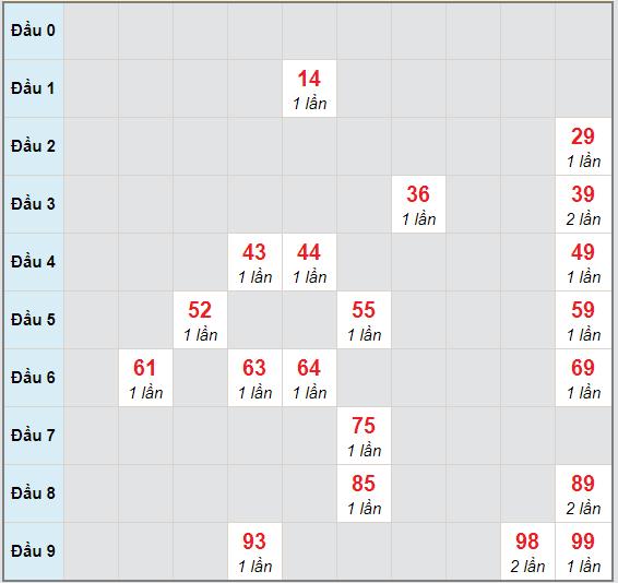 Bạch thủ rơi 3 ngày lô XSBDI 22/10/2020