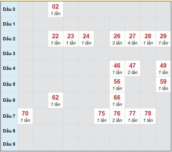 Bạch thủ rơi 3 ngày lô XSDNG 5/12/2020