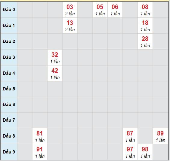 Bạch thủ rơi 3 ngày lô XSQNG 31/10/2020