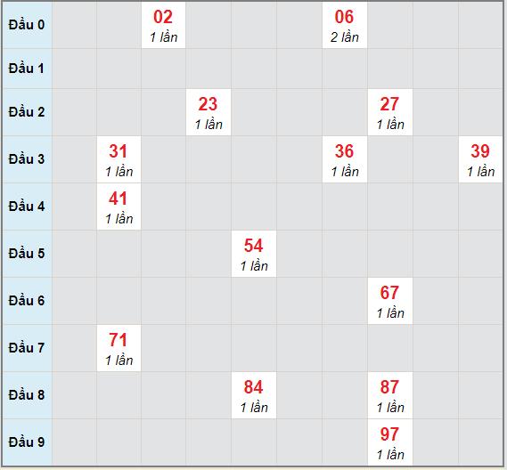 Bạch thủ rơi 3 ngày lô XSQNM 5/1/2021