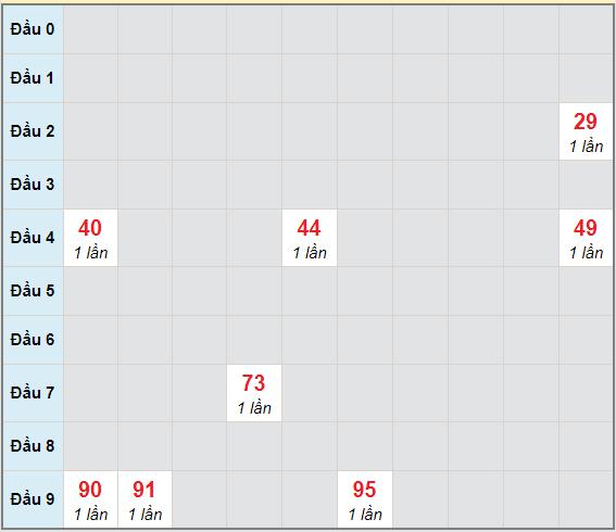Bạch thủ rơi 3 ngày lô XSHG 9/1/2021