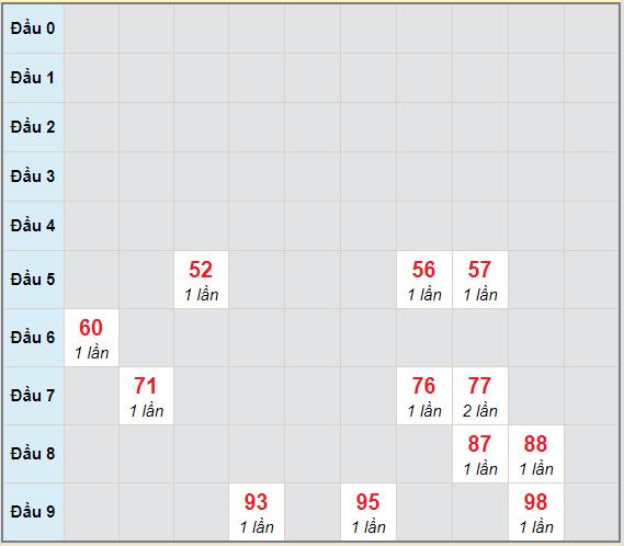 Bạch thủ rơi 3 ngày lô XSGL 5/3/2021