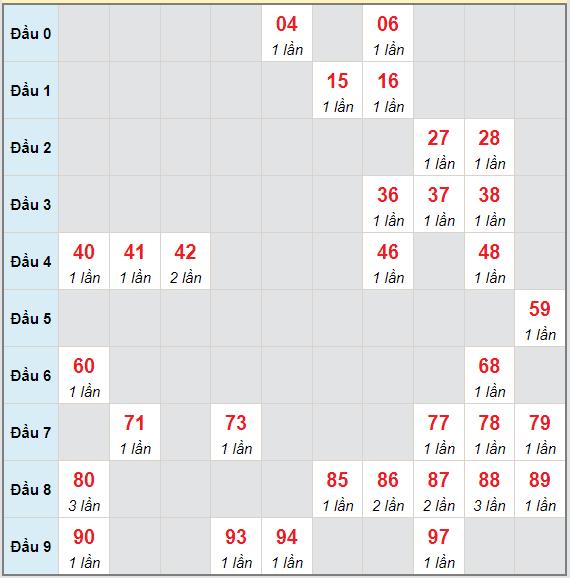Bạch thủ rơi 3 ngày lô XSQNG 17/7/2021