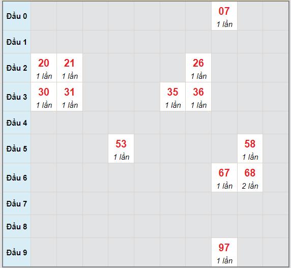 Bạch thủ rơi 3 ngày lô XSBDI 9/9/2021