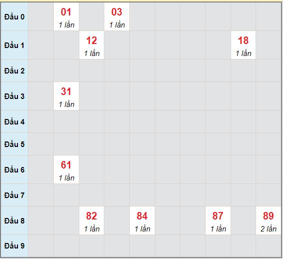 Bạch thủ rơi 3 ngày lô XSKH 19/9/2021