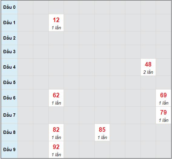 Bạch thủ rơi 3 ngày lô XSQNM 28/9/2021