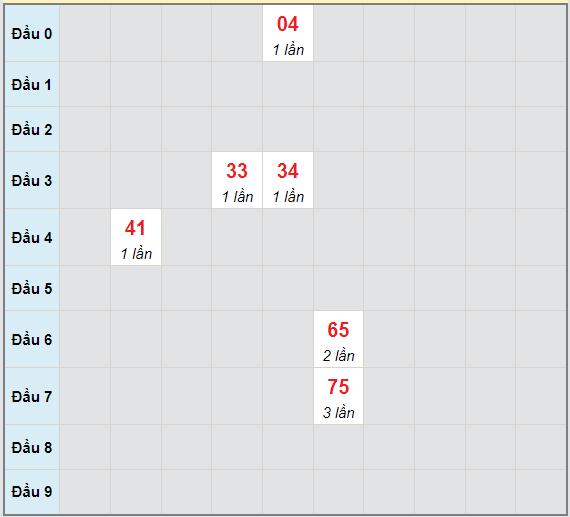 Bạch thủ rơi 3 ngày lô XSKH 29/9/2021