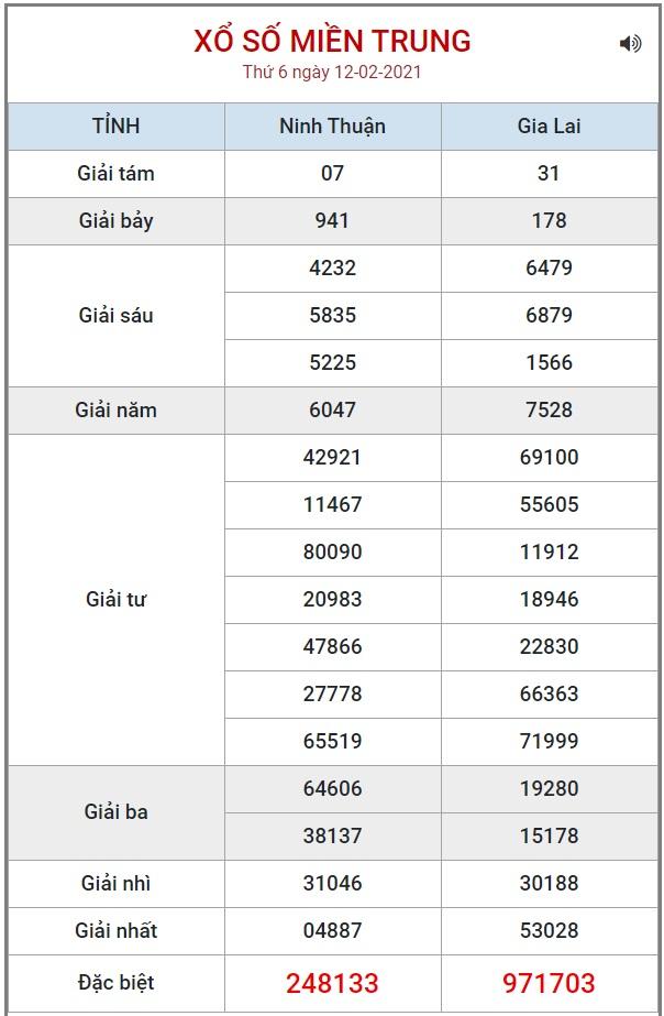 Bảng kết quả XSMT ngày 26/2/2021