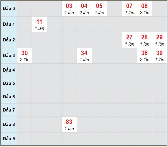 Bạch thủ rơi 3 ngày lô XSDLK 5/1/2021